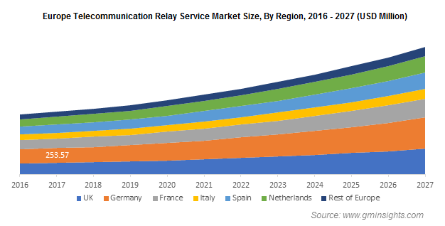 Europe Telecommunication Relay Service (TRS) Market Size