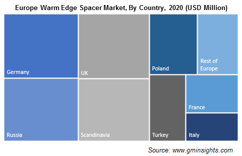 Europe Warm Edge Spacer Market, By Country