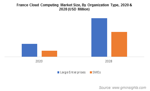 France Cloud Computing Market Size, By Organization Type