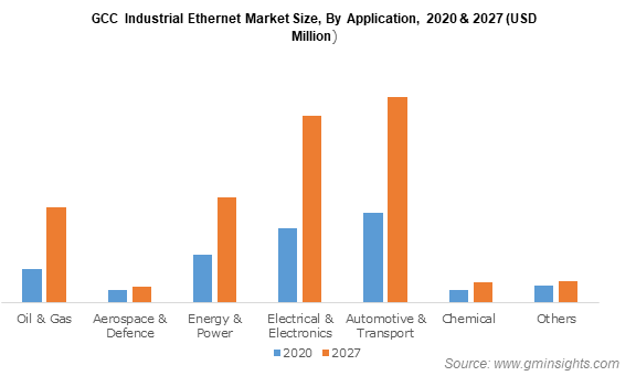 GCC Industrial Ethernet Market Size By Application