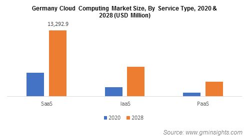 Germany Cloud Computing Market Size, By Service Type