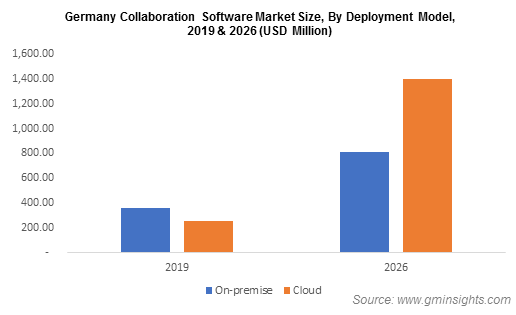 Germany Collaboration Software Market Size, By Depolyment Model