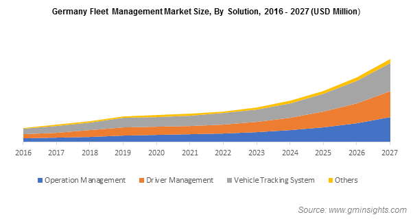 Germany Fleet Management Market Size, By Solution