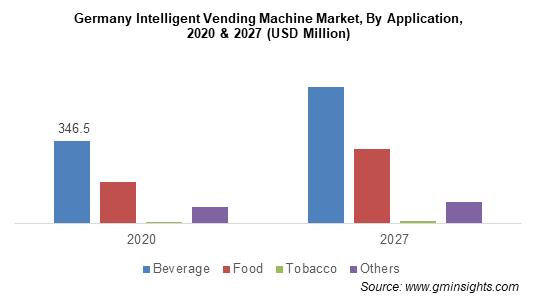 Germany Intelligent Vending Machine Market By Application