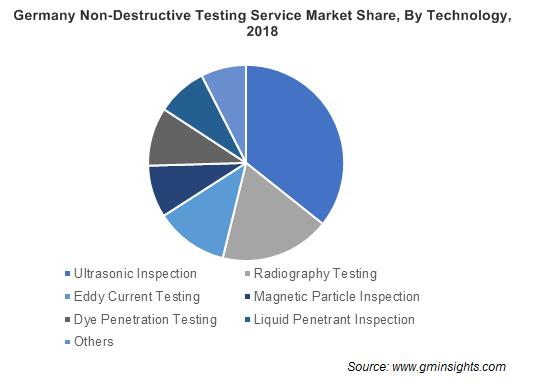 Germany Non-Destructive Testing Service Market By Technology