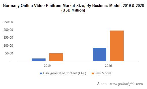 Germany Online Video Platform Market Size By Business Model