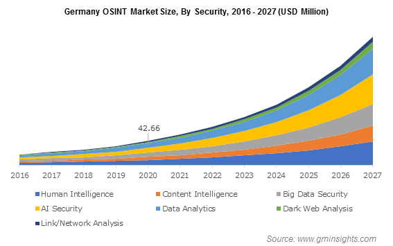 Germany OSINT Market Size, By Security