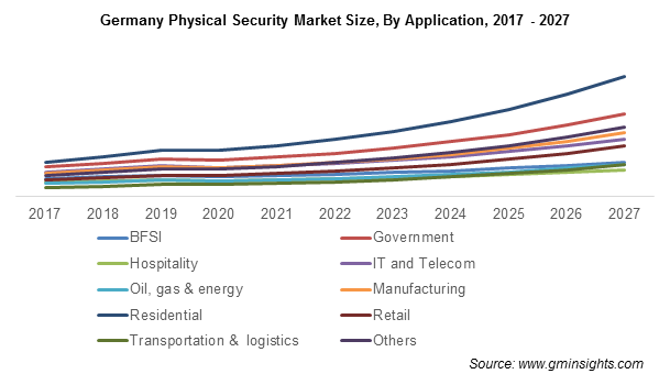Physical Security Market Size