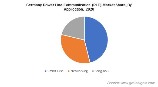 Power Line Communication Market Size