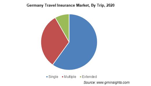 Germany Travel Insurance Market Size