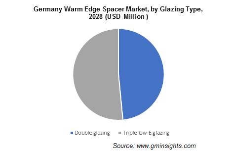 Germany Warm Edge Spacer Market, by Glazing Type