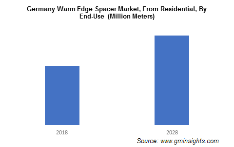 Germany Warm Edge Spacer Market, From Residential, By End-Use