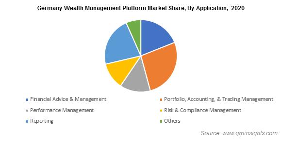 Germany Wealth Management Platform Market Share, By Application