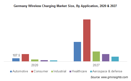 Germany Wireless Charging Market Size, By Application