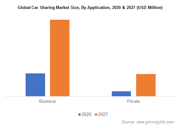 Global Car Sharing Market Size, By Application