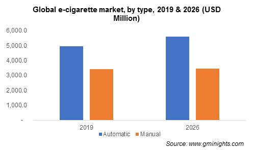 Global e-cigarette market, by type