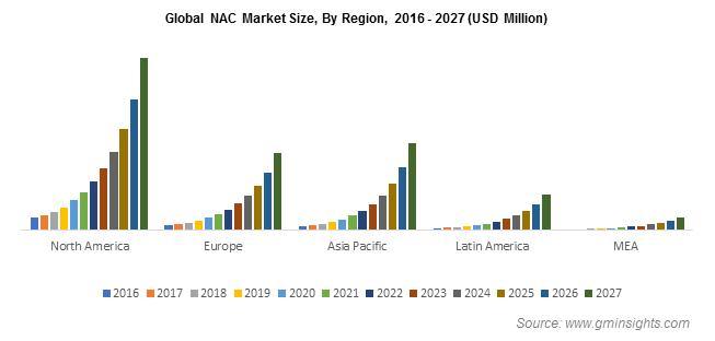 Global NAC Market