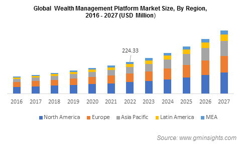 Global Wealth Management Platform Market Size, By Region