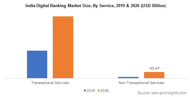 India Digital Banking Market Size, By Service