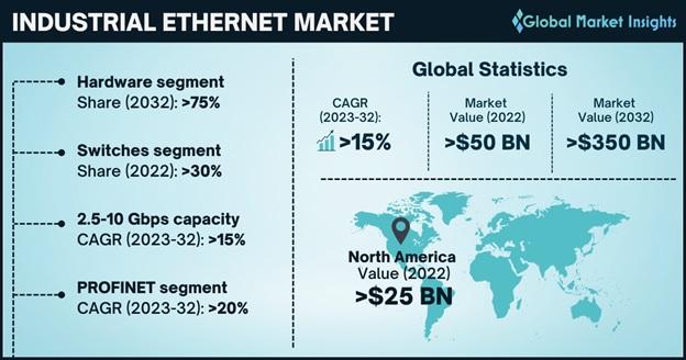 Industrial Ethernet Market