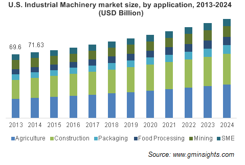 U.S. Industrial Machinery market size, by application