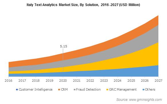 Italy Text Analytics Market