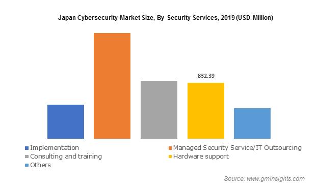 Japan Cybersecurity Market