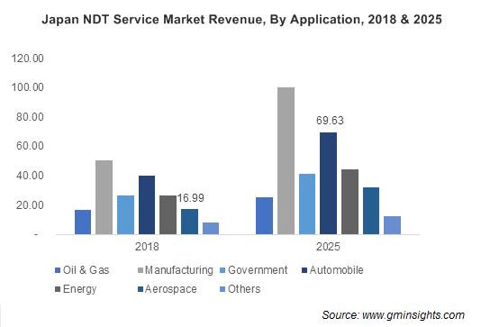 Japan NDT Service Market By Application