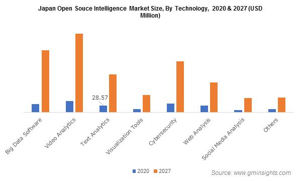Japan Open Souce Intelligence Market Size, By Technology