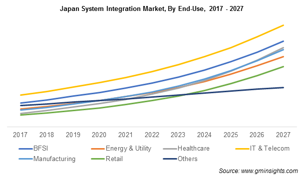 Japan System Integration Market