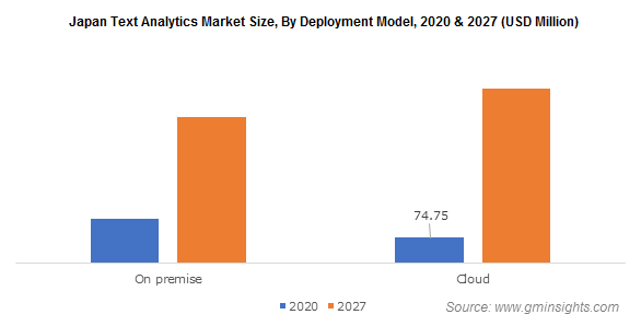 Japan Text Analytics Market