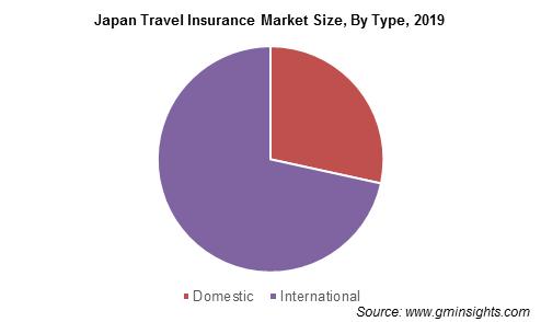 Japan Travel Insurance Market By Type