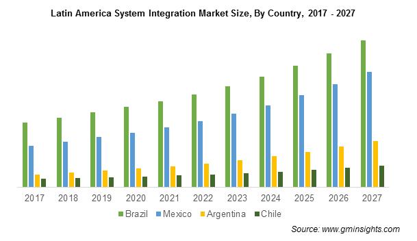 Latin America System Integration Market