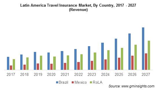 Latin America Travel Insurance Market Share