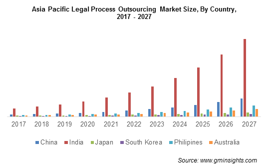 Asia Pacific Legal Process Outsourcing Market By Country