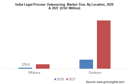 India Legal Process Outsourcing Market By Location