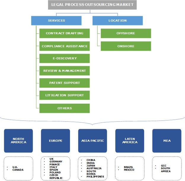 Legal Process Outsourcing Market