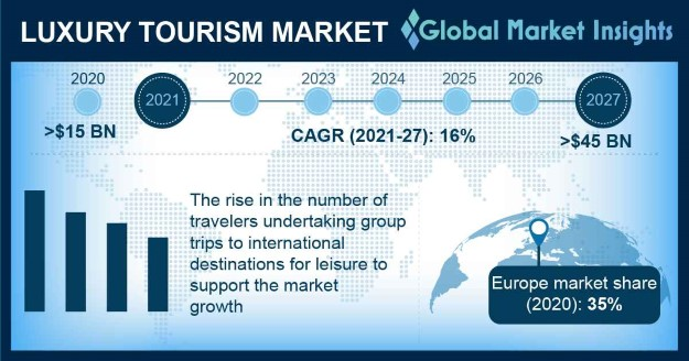 Luxury Tourism Market