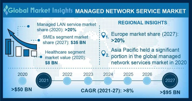 Managed Network Services Market