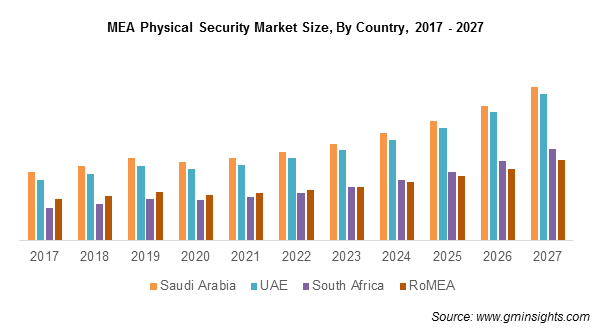 MEA Physical Security Market Share