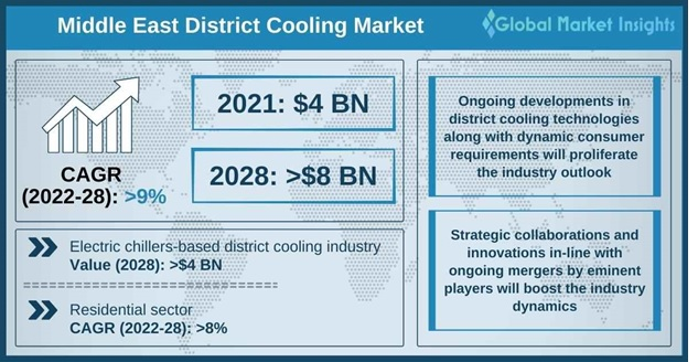 Middle East District Cooling Market