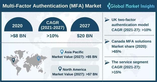 Multi-Factor Authentication Market