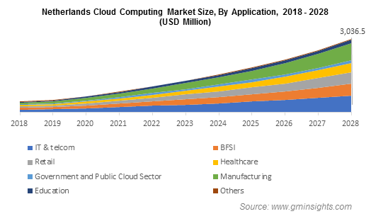 Netherlands Cloud Computing Market Size, By Application
