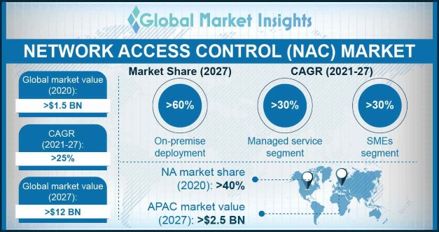 Network Access Control (NAC) Market