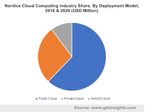 Nordics Cloud Computing Industry By Deployment Model