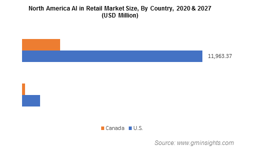 North America AI in Retail Market By Country