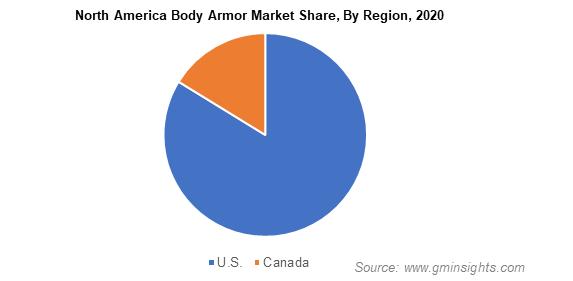 North America Body Armor Market Share By Region