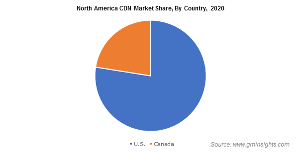 North America Content Delivery Network Market