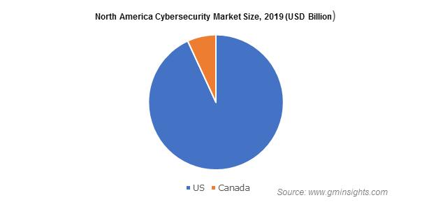 North America Cybersecurity Market