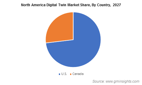 North America Digital Twin Market Share, By Country